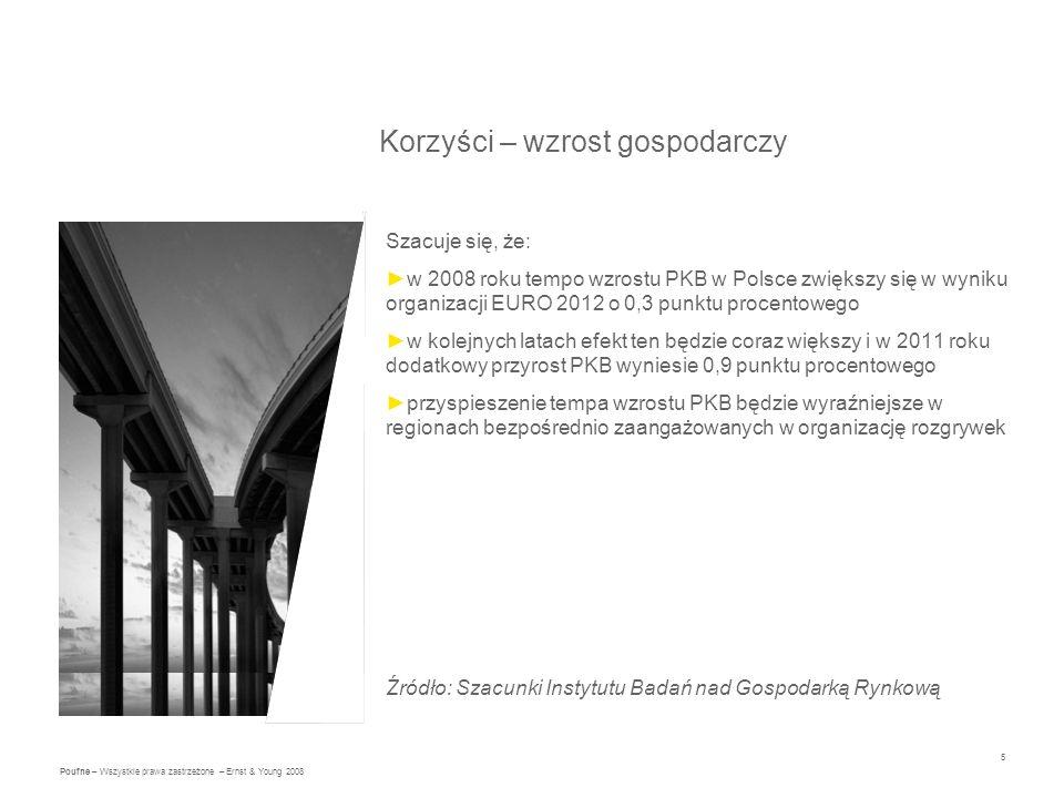 5 Poufne – Wszystkie prawa zastrzeżone – Ernst & Young 2008 Korzyści – wzrost gospodarczy Szacuje się, że: w 2008 roku tempo wzrostu PKB w Polsce zwiększy się w wyniku organizacji EURO 2012 o 0,3 punktu procentowego w kolejnych latach efekt ten będzie coraz większy i w 2011 roku dodatkowy przyrost PKB wyniesie 0,9 punktu procentowego przyspieszenie tempa wzrostu PKB będzie wyraźniejsze w regionach bezpośrednio zaangażowanych w organizację rozgrywek Źródło: Szacunki Instytutu Badań nad Gospodarką Rynkową