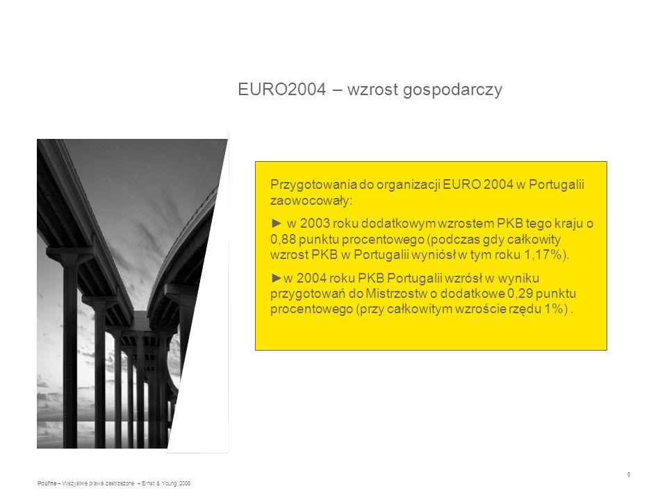 6 Poufne – Wszystkie prawa zastrzeżone – Ernst & Young 2008 EURO2004 – wzrost gospodarczy Przygotowania do organizacji EURO 2004 w Portugalii zaowocowały: w 2003 roku dodatkowym wzrostem PKB tego kraju o 0,88 punktu procentowego (podczas gdy całkowity wzrost PKB w Portugalii wyniósł w tym roku 1,17%).