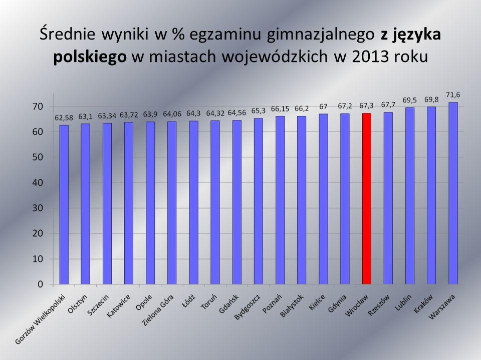 Średnie wyniki w % egzaminu gimnazjalnego z języka polskiego w miastach wojewódzkich w 2013 roku