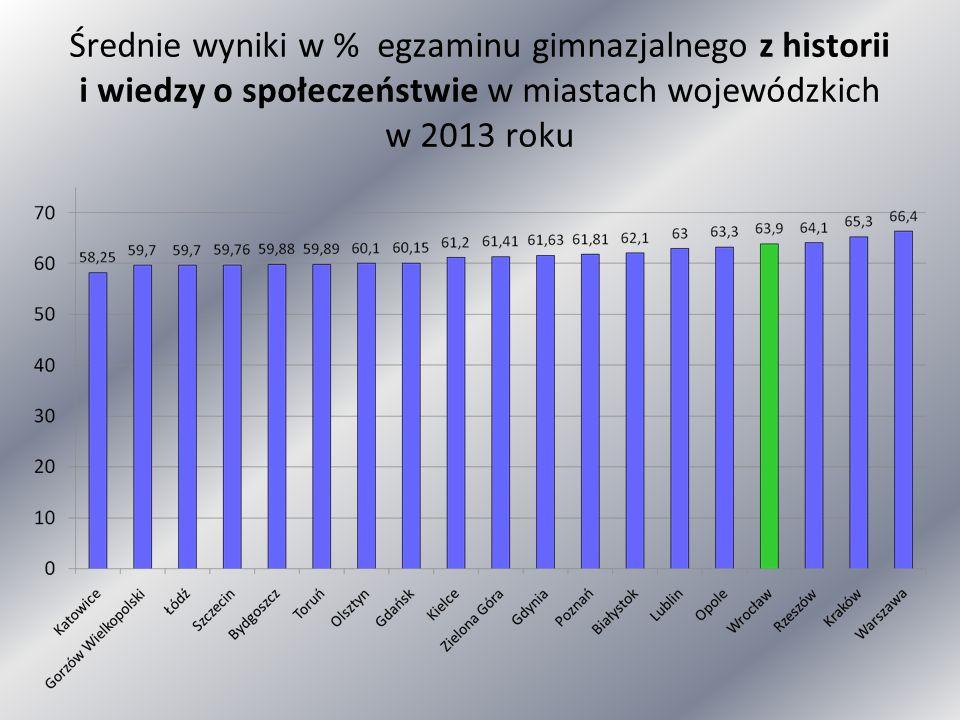 Średnie wyniki w % egzaminu gimnazjalnego z historii i wiedzy o społeczeństwie w miastach wojewódzkich w 2013 roku