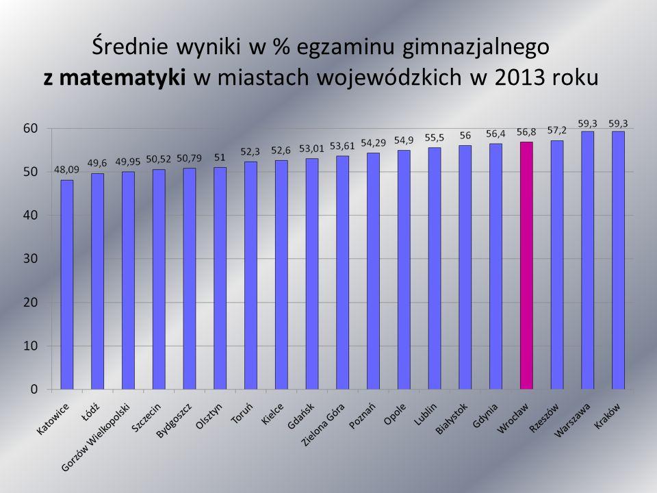 Średnie wyniki w % egzaminu gimnazjalnego z matematyki w miastach wojewódzkich w 2013 roku