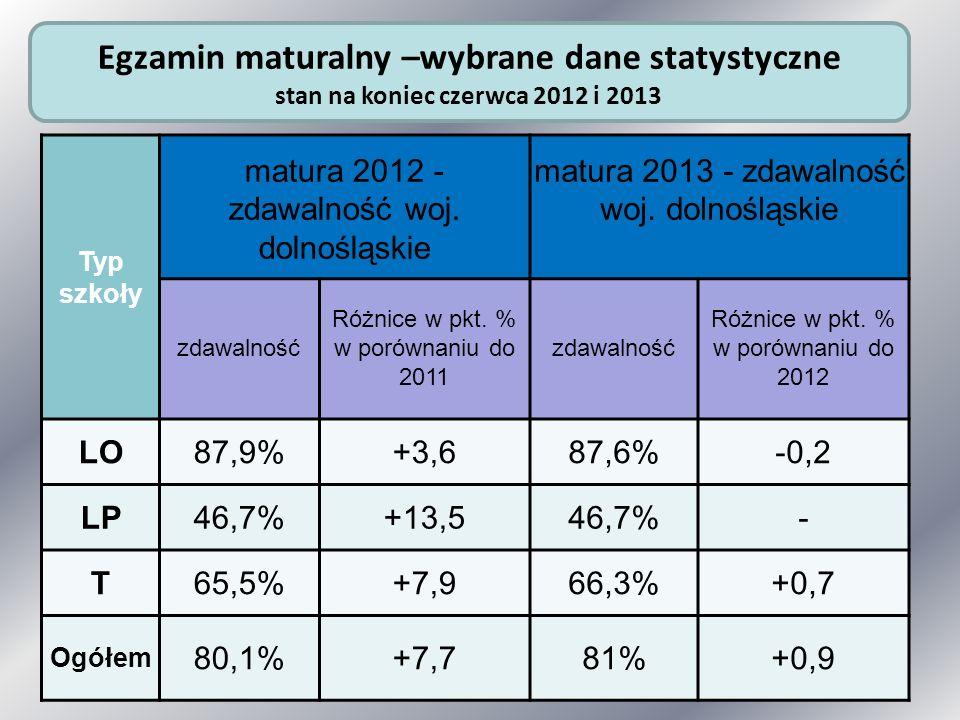 Typ szkoły matura 2012 - zdawalność woj. dolnośląskie matura 2013 - zdawalność woj. dolnośląskie zdawalność Różnice w pkt. % w porównaniu do 2011 zdaw