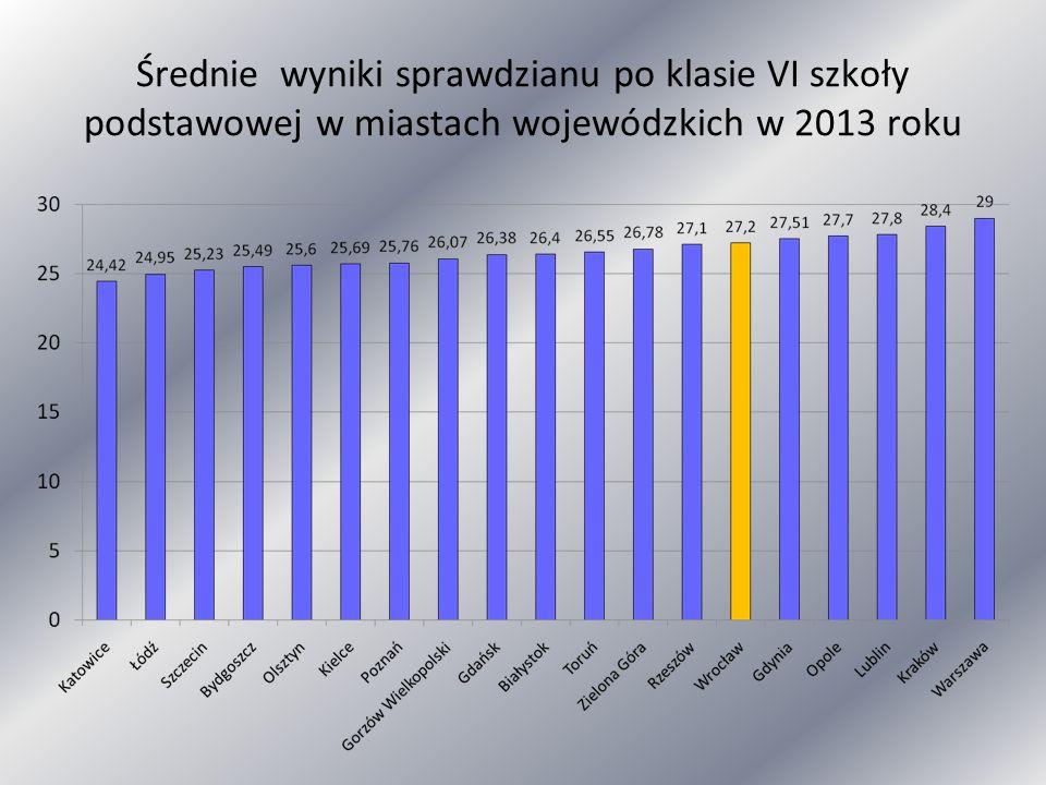 Średnie wyniki sprawdzianu po klasie VI szkoły podstawowej w miastach wojewódzkich w 2013 roku
