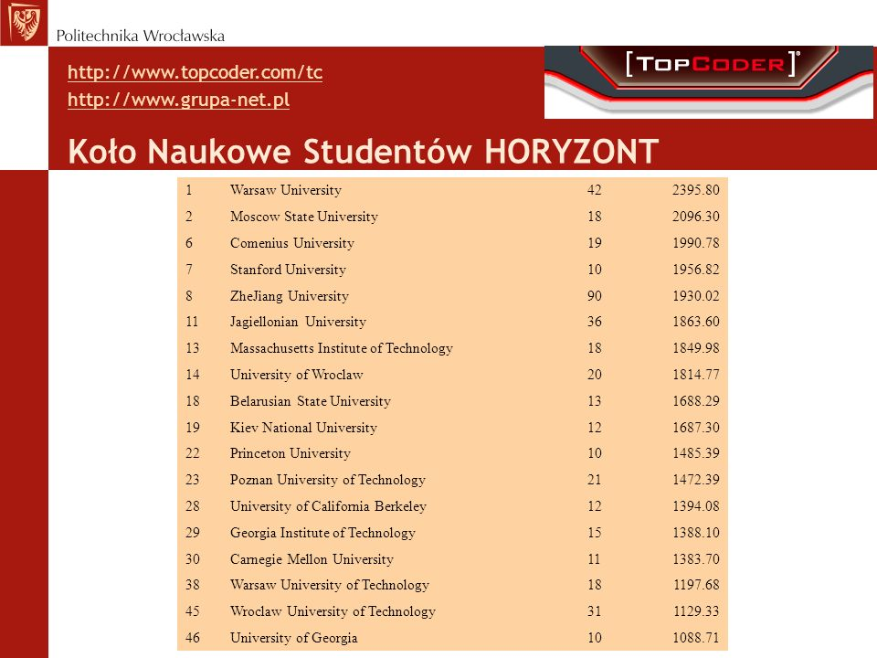 1Warsaw University422395.80 2Moscow State University182096.30 6Comenius University191990.78 7Stanford University101956.82 8ZheJiang University901930.0