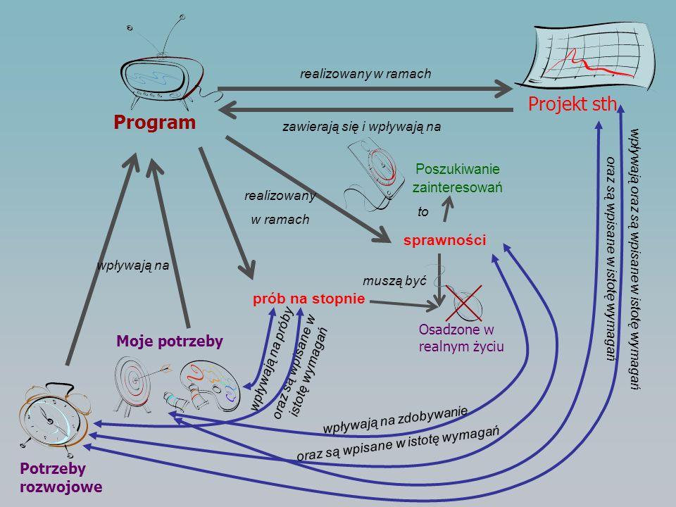 Program Potrzeby rozwojowe Moje potrzeby wpływają na sprawności realizowany w ramach prób na stopnie zawierają się i wpływają na realizowany w ramach