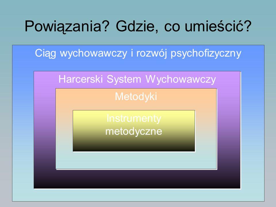 Powiązania? Gdzie, co umieścić? Ciąg wychowawczy i rozwój psychofizyczny Harcerski System Wychowawczy Metodyki Instrumenty metodyczne