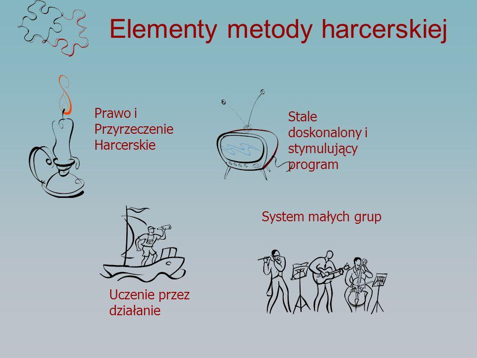 Elementy metody harcerskiej Prawo i Przyrzeczenie Harcerskie Uczenie przez działanie Stale doskonalony i stymulujący program System małych grup
