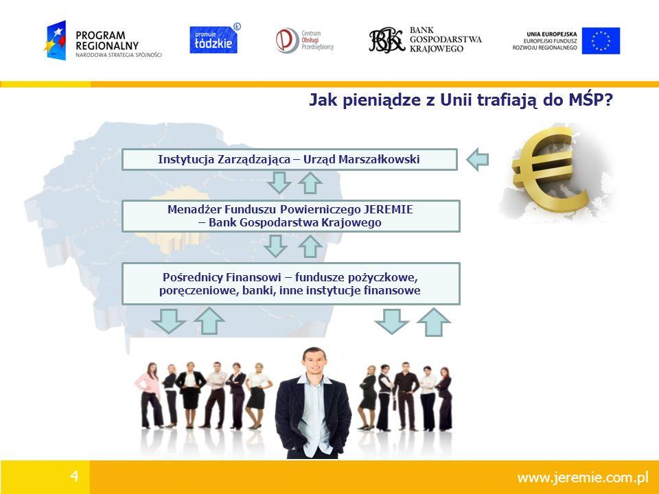 Etapy wdrażania JEREMIE 20082009201020112012201320142015 faza wydatkowania środków - finansowanie MŚP faza wdrażania - wybór MFP - wniesienie wkładu do MFP - wybór PF - wniesienie wkładu do PF faza ewaluacji - programowanie - ewaluacja Umowa o dofinansowanie Projektu JEREMIE z Województwem Łódzkim ( wrzesień 2009 ) Pierwsza Umowa Operacyjna (I stopnia) z Pośrednikiem Finansowym z województwa łódzkiego ( kwiecień 2011 ) Pierwsza Umowa Operacyjna (II Stopnia) z MŚP ( lipiec 2011 ) www.jeremie.com.pl 5