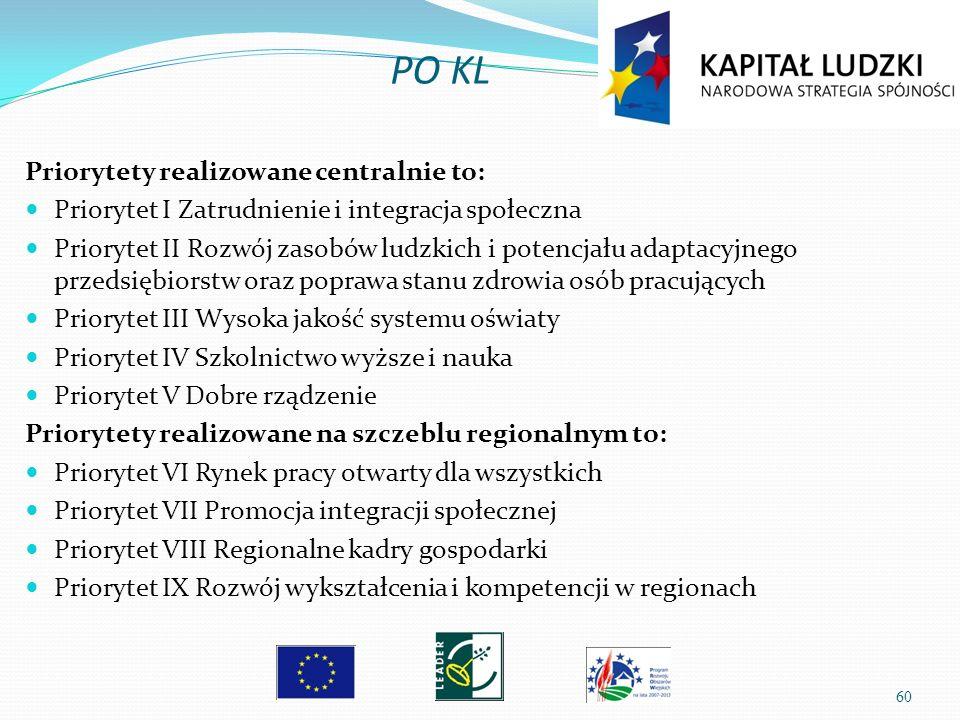 60 Priorytety realizowane centralnie to: Priorytet I Zatrudnienie i integracja społeczna Priorytet II Rozwój zasobów ludzkich i potencjału adaptacyjne