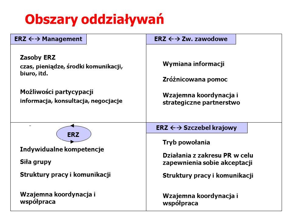 ERZ Management ERZ Obszary oddziaływań ERZ Zw. zawodowe ERZ Szczebel krajowy +- +- +- +-