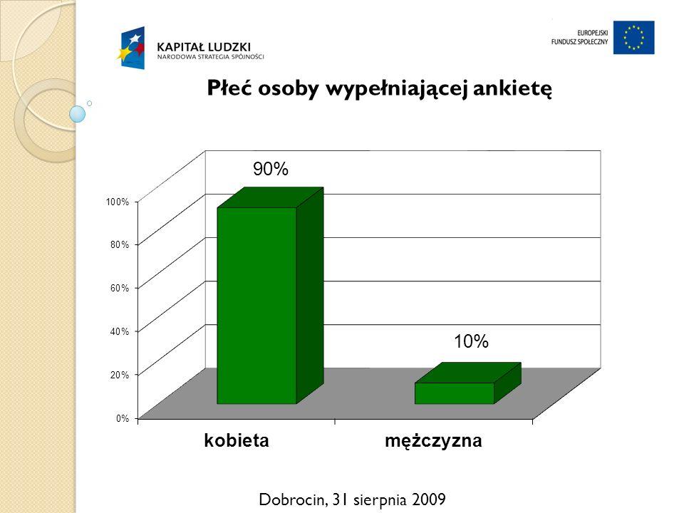 Dobrocin, 31 sierpnia 2009 Płeć osoby wypełniającej ankietę