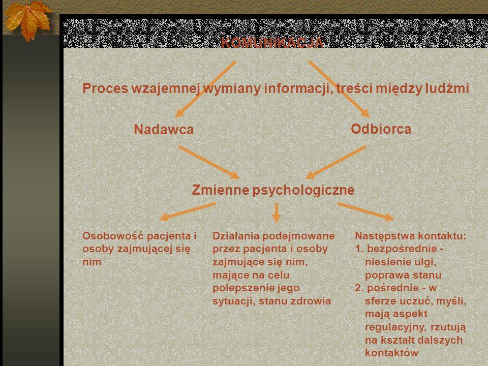 KOMUNIKACJA Proces wzajemnej wymiany informacji, treści między ludźmi Nadawca Odbiorca Zmienne psychologiczne Osobowość pacjenta i osoby zajmującej si