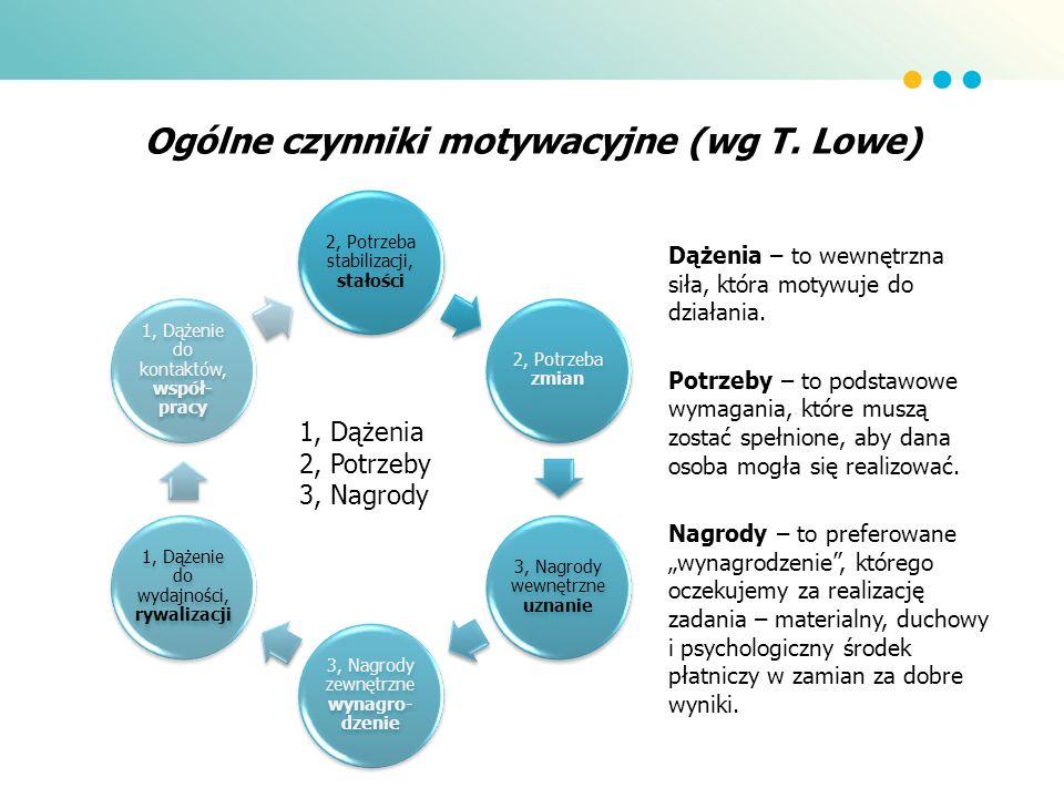 Ogólne czynniki motywacyjne (wg T.