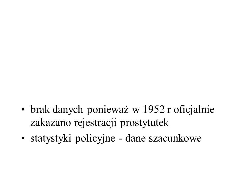 brak danych ponieważ w 1952 r oficjalnie zakazano rejestracji prostytutek statystyki policyjne - dane szacunkowe