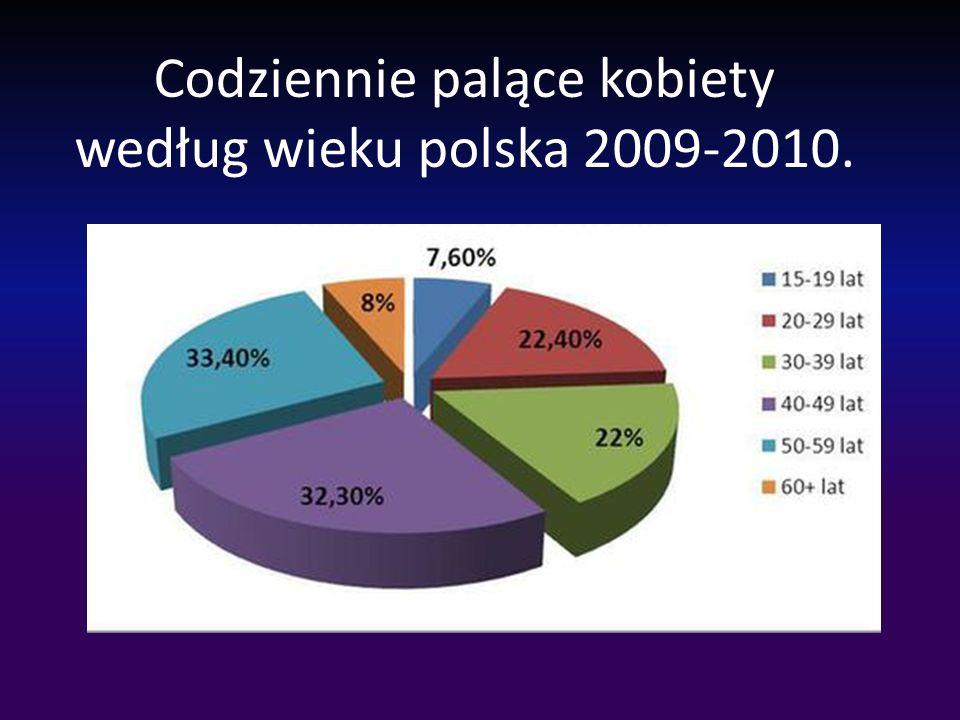 Codziennie palące kobiety według wieku polska 2009-2010.