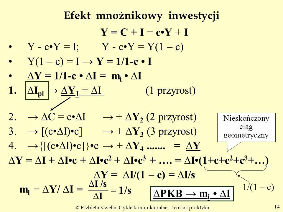 © Elżbieta Kwella: Cykle koniunkturalne – teoria i praktyka 14 Efekt mnożnikowy inwestycji Y = C + I = cY + I Y - cY = I; Y - cY = Y(1 – c) Y(1 – c) =