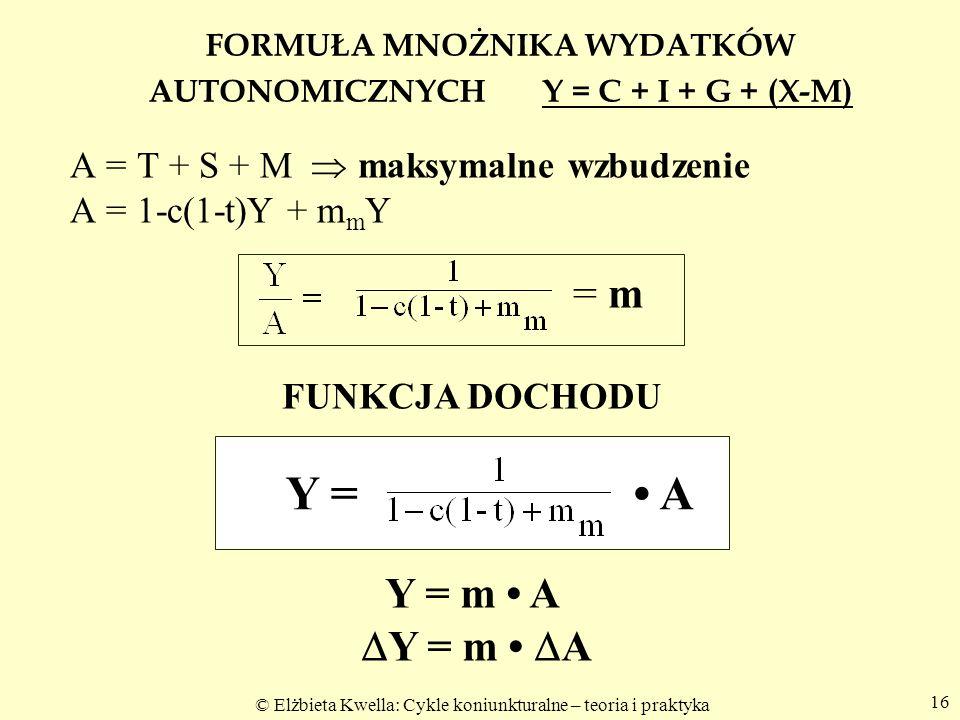 © Elżbieta Kwella: Cykle koniunkturalne – teoria i praktyka 16 FORMUŁA MNOŻNIKA WYDATKÓW AUTONOMICZNYCH Y = C + I + G + (X-M) A = T + S + M maksymalne