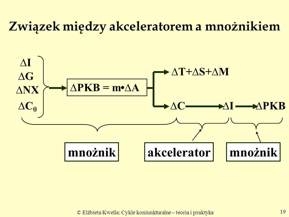 © Elżbieta Kwella: Cykle koniunkturalne – teoria i praktyka 19 Związek między akceleratorem a mnożnikiem I G C0 C0 NX PKB = mA T+S+M CI PKB mnożnikakc