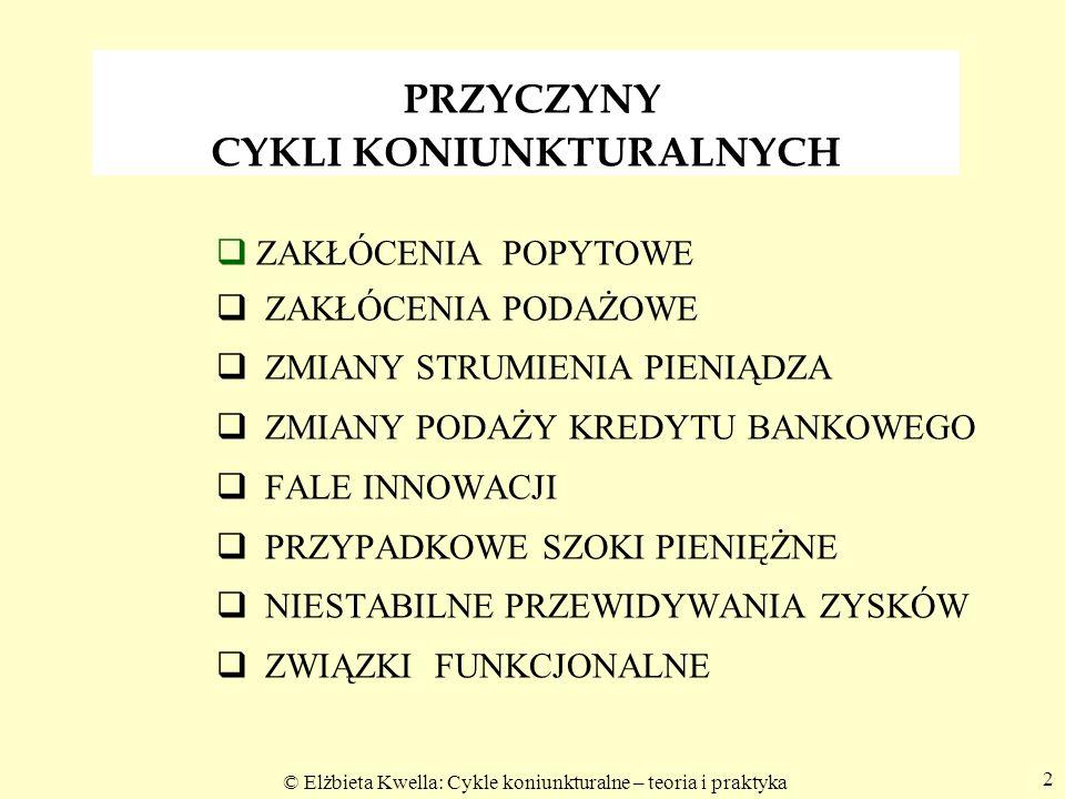© Elżbieta Kwella: Cykle koniunkturalne – teoria i praktyka 23 Rys.