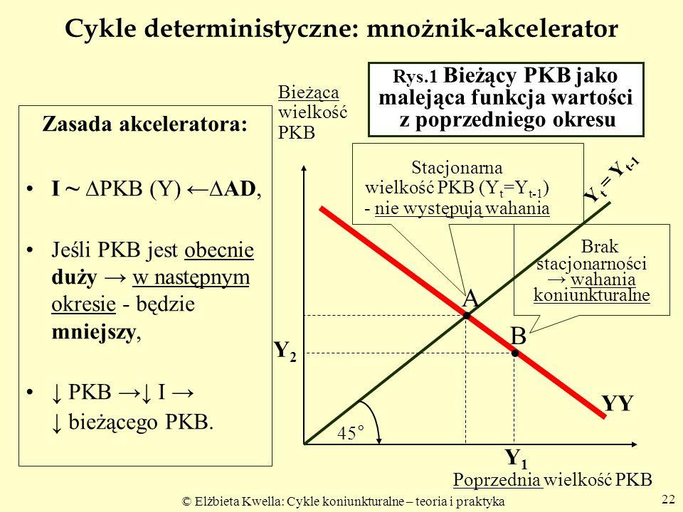 © Elżbieta Kwella: Cykle koniunkturalne – teoria i praktyka 22 Cykle deterministyczne: mnożnik-akcelerator Zasada akceleratora: I ~ PKB (Y) AD, Jeśli