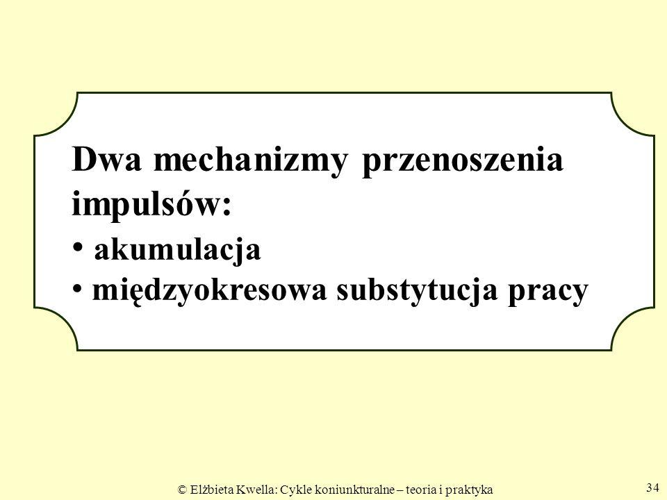 © Elżbieta Kwella: Cykle koniunkturalne – teoria i praktyka 34 Dwa mechanizmy przenoszenia impulsów: akumulacja akumulacja międzyokresowa substytucja