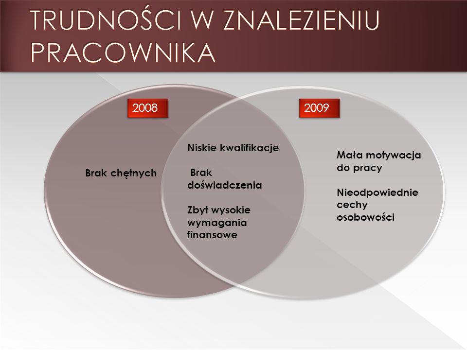 2008 2009 Niskie kwalifikacje Brak doświadczenia Zbyt wysokie wymagania finansowe Brak chętnych Mała motywacja do pracy Nieodpowiednie cechy osobowości