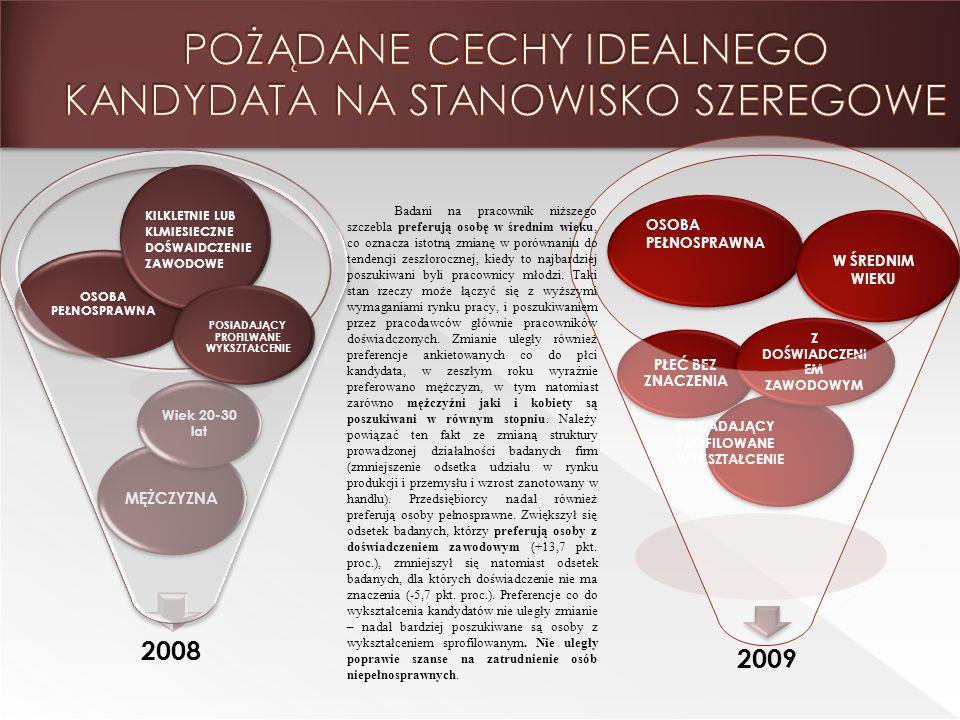 2008 OSOBA PEŁNOSPRAWNA MĘŻCZYZNA Wiek 20-30 lat PŁEĆ BEZ ZNACZENIA Z DOŚWIADCZENI EM ZAWODOWYM KILKLETNIE LUB KLMIESIECZNE DOŚWAIDCZENIE ZAWODOWE POSIADAJĄCY PROFILWANE WYKSZTAŁCENIE OSOBA PEŁNOSPRAWNA W ŚREDNIM WIEKU POSIADAJĄCY PROFILOWANE WYKSZTAŁCENIE 2009 Badani na pracownik niższego szczebla preferują osobę w średnim wieku, co oznacza istotną zmianę w porównaniu do tendencji zeszłorocznej, kiedy to najbardziej poszukiwani byli pracownicy młodzi.
