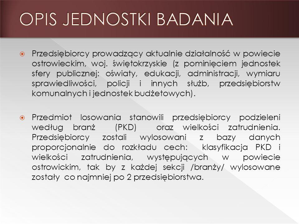 Przedsiębiorcy prowadzący aktualnie działalność w powiecie ostrowieckim, woj.