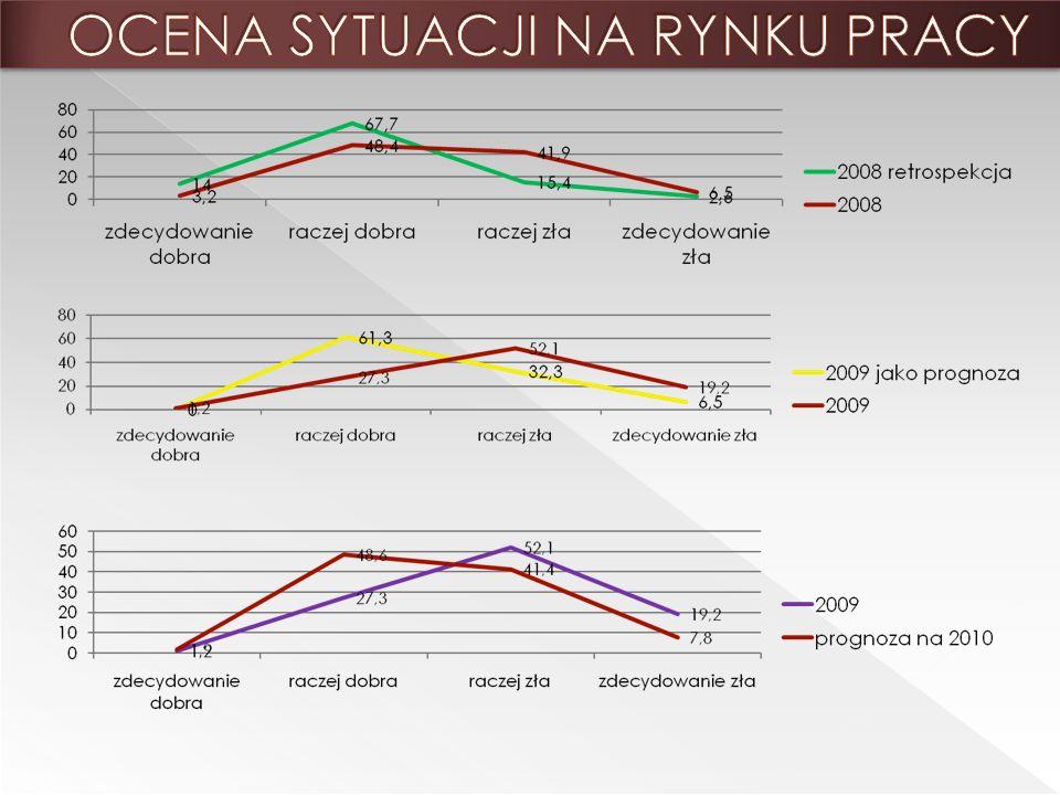 osoby spoza regionu 21 proc.emeryci i renciści 21,9 proc studenci/stażyści/praktykanci 31,3 proc.
