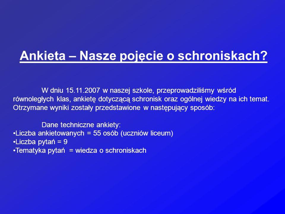 Ankieta – Nasze pojęcie o schroniskach.