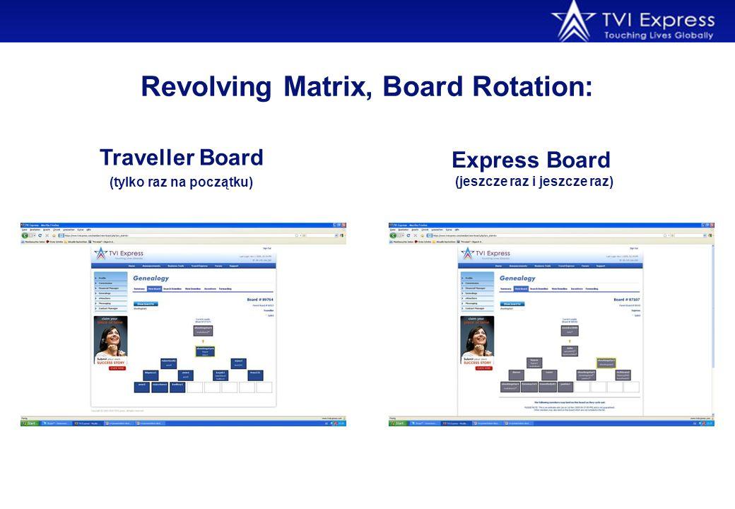 Revolving Matrix, Board Rotation: Traveller Board (tylko raz na początku) Express Board (jeszcze raz i jeszcze raz)