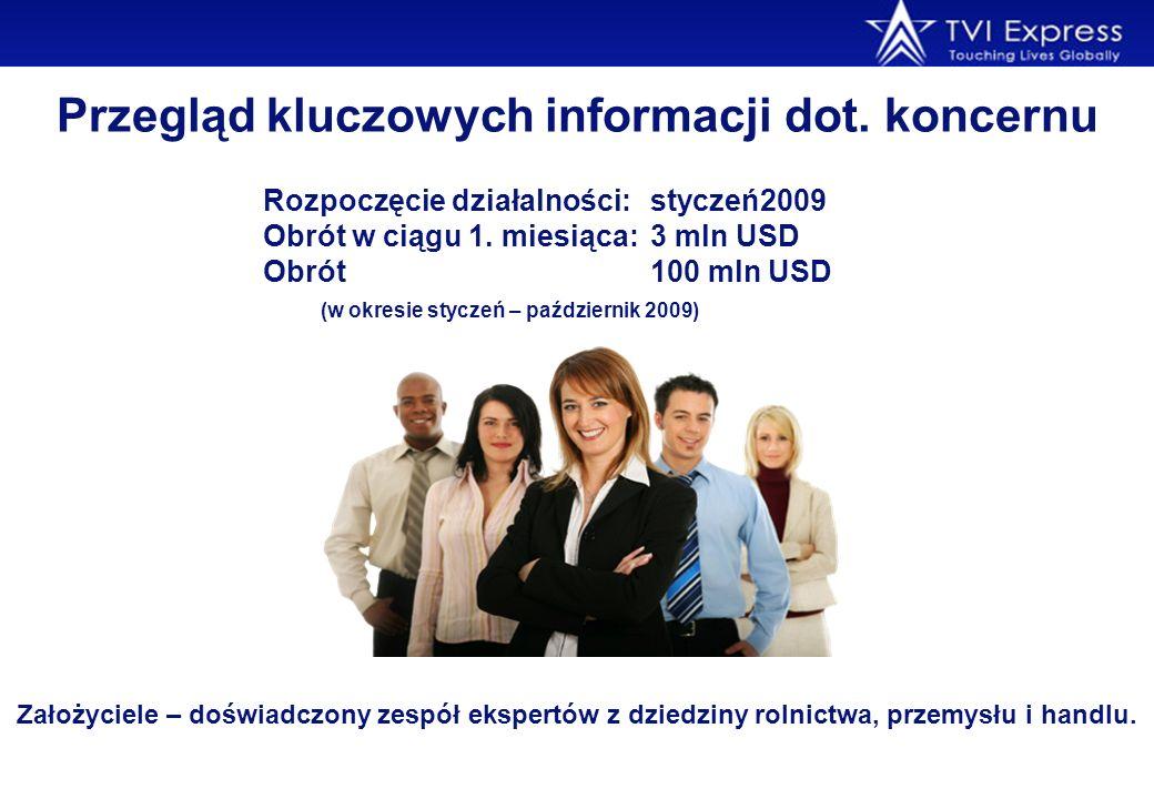 Przegląd kluczowych informacji dot. koncernu Rozpoczęcie działalności: styczeń2009 Obrót w ciągu 1. miesiąca: 3 mln USD Obrót100 mln USD (w okresie st