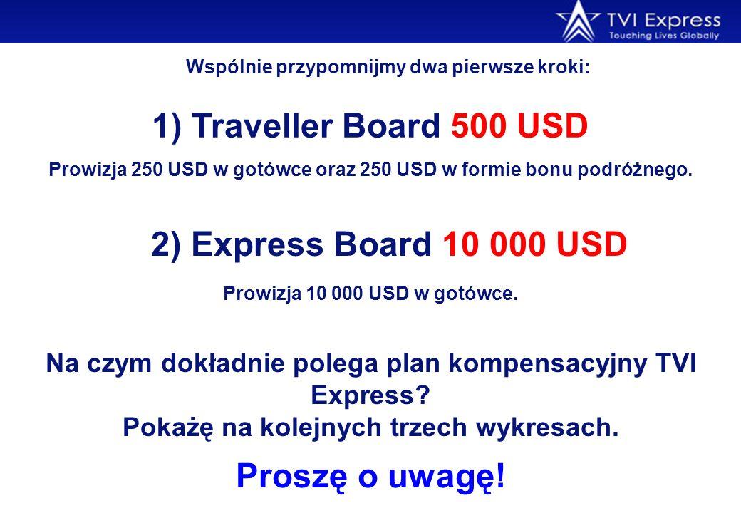 Wspólnie przypomnijmy dwa pierwsze kroki: Na czym dokładnie polega plan kompensacyjny TVI Express? Pokażę na kolejnych trzech wykresach. 1) Traveller