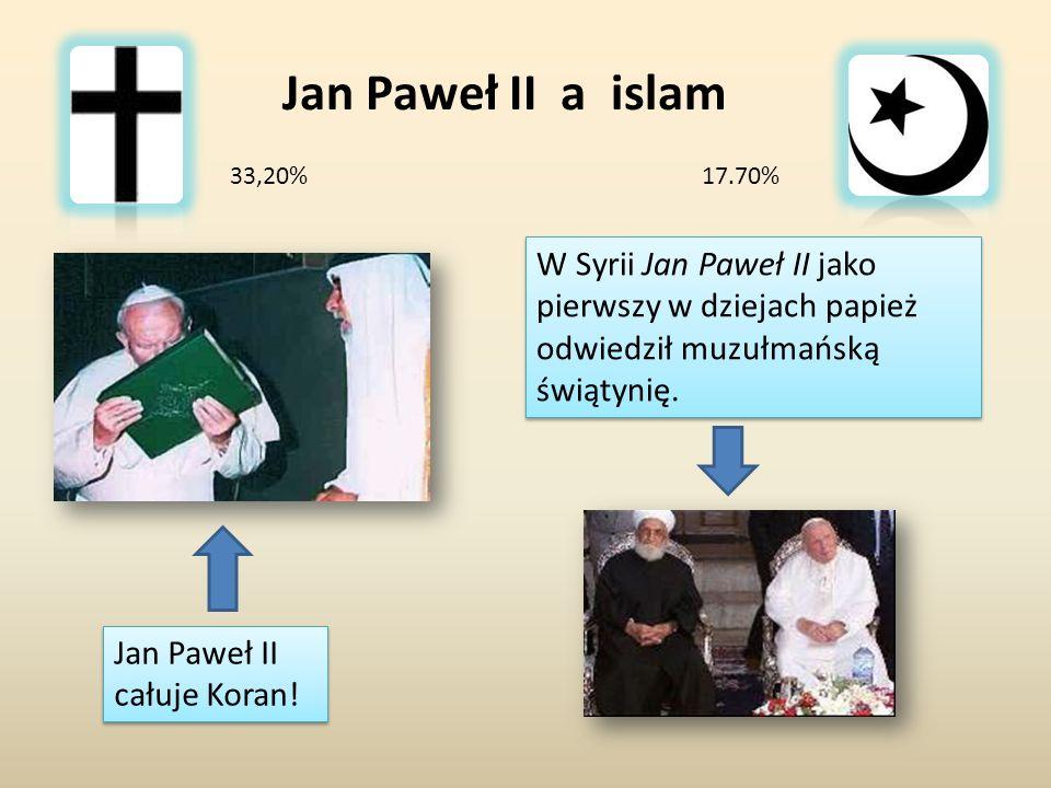 W Syrii Jan Paweł II jako pierwszy w dziejach papież odwiedził muzułmańską świątynię. Jan Paweł II a islam Jan Paweł II całuje Koran! 17.70%33,20%