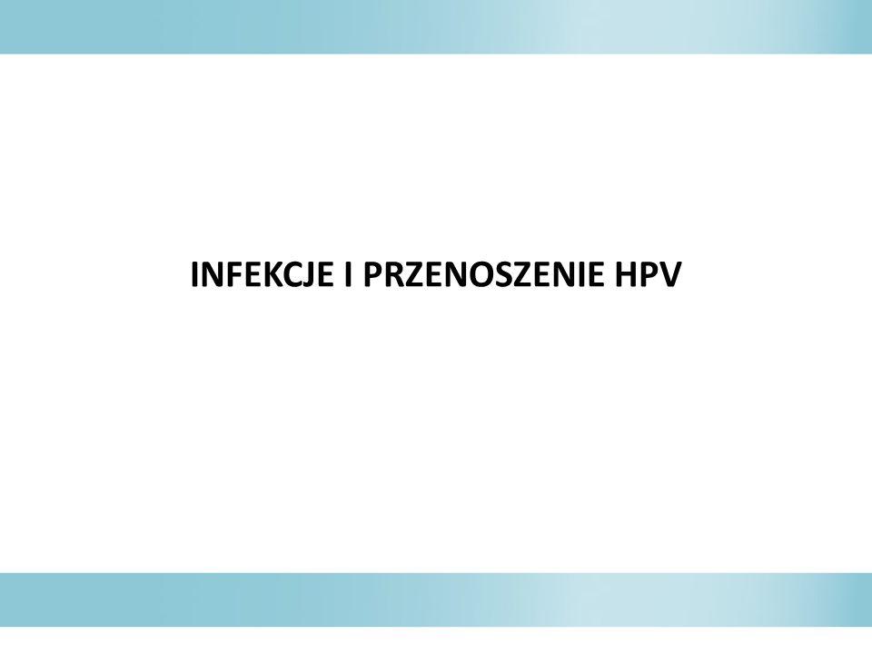 INFEKCJE I PRZENOSZENIE HPV