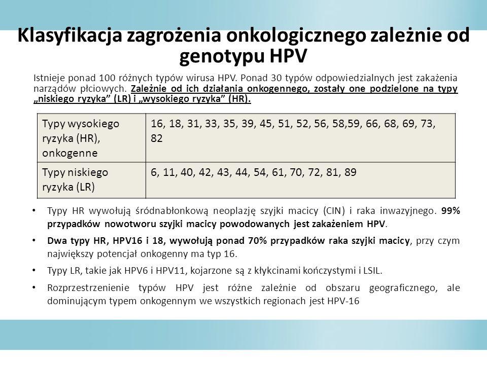 Klasyfikacja zagrożenia onkologicznego zależnie od genotypu HPV Typy HR wywołują śródnabłonkową neoplazję szyjki macicy (CIN) i raka inwazyjnego.