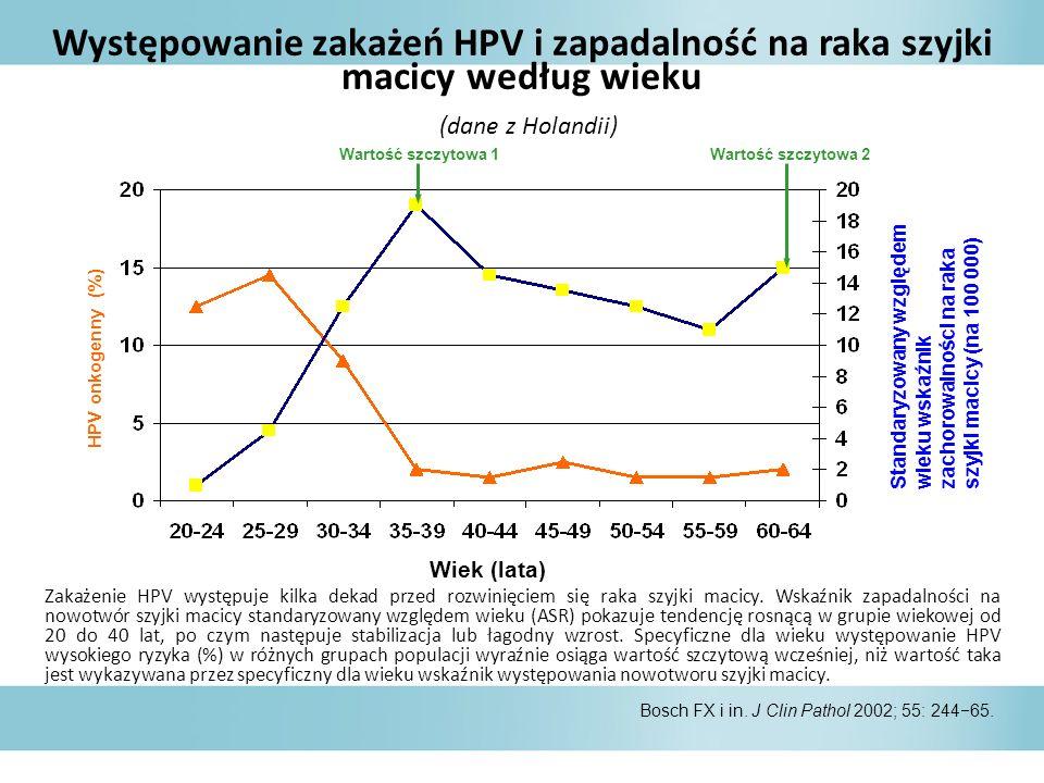 Występowanie zakażeń HPV i zapadalność na raka szyjki macicy według wieku (dane z Holandii) Bosch FX i in.