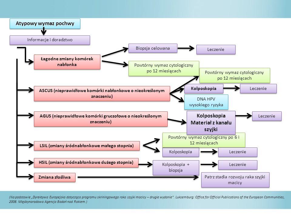 Atypowy wymaz pochwy Informacje i doradztwo Łagodne zmiany komórek nabłonka Łagodne zmiany komórek nabłonka ASCUS (nieprawidłowe komórki nabłonkowe o nieokreślonym znaczeniu) AGUS (nieprawidłowe komórki gruczołowe o nieokreślonym znaczeniu) LSIL (zmiany śródnabłonkowe małego stopnia) HSIL (zmiany śródnabłonkowe dużego stopnia) Zmiana złośliwa Kolposkopia Patrz stadia rozwoju raka szyjki macicy Biopsja celowana Powtórny wymaz cytologiczny po 12 miesiącach Kolposkopia Powtórny wymaz cytologiczny po 6 i 12 miesiącach Kolposkopia + biopsja Kolposkopia Materiał z kanału szyjki Kolposkopia Materiał z kanału szyjki Leczenie DNA HPV wysokiego ryzyka (Na podstawie Dyrektywa Europejska dotycząca programu skriningowego raka szyjki macicy – drugie wydanie.