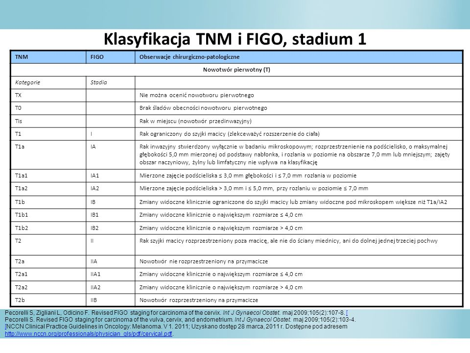 Klasyfikacja TNM i FIGO, stadium 1 Pecorelli S, Zigliani L, Odicino F. Revised FIGO staging for carcinoma of the cervix. Int J Gynaecol Obstet. maj 20