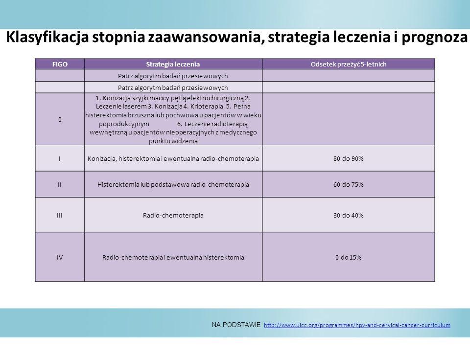 Klasyfikacja stopnia zaawansowania, strategia leczenia i prognoza dotycząca raka szyjki macicy NA PODSTAWIE http://www.uicc.org/programmes/hpv-and-cervical-cancer-curriculum http://www.uicc.org/programmes/hpv-and-cervical-cancer-curriculum FIGOStrategia leczeniaOdsetek przeżyć 5-letnich Patrz algorytm badań przesiewowych 0 1.