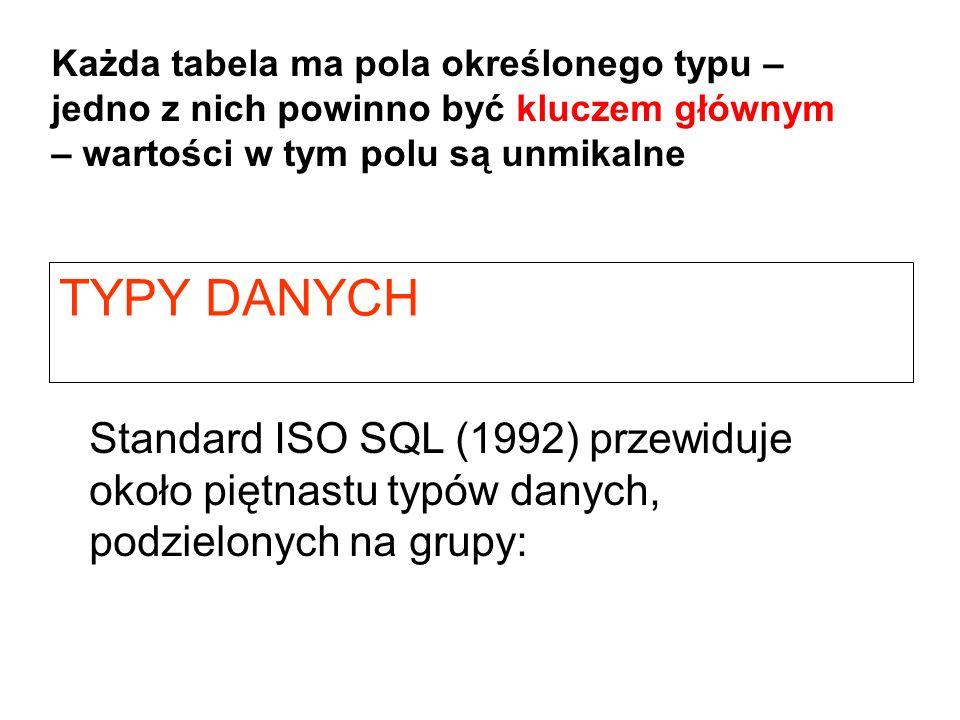 TYPY DANYCH Standard ISO SQL (1992) przewiduje około piętnastu typów danych, podzielonych na grupy: Każda tabela ma pola określonego typu – jedno z ni
