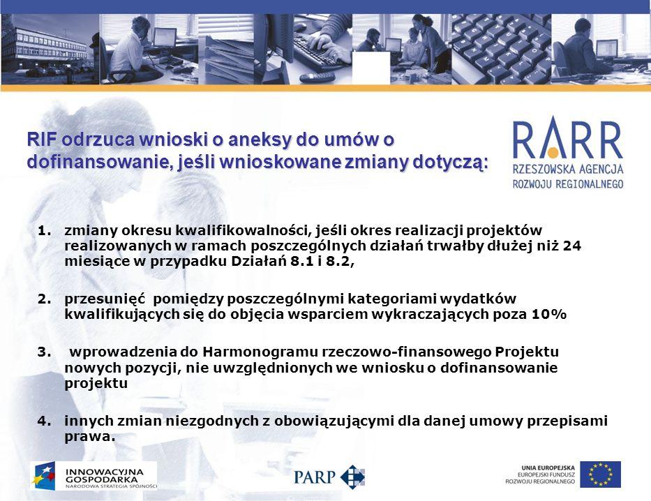 RIF odrzuca wnioski o aneksy do umów o dofinansowanie, jeśli wnioskowane zmiany dotyczą: 1.zmiany okresu kwalifikowalności, jeśli okres realizacji pro