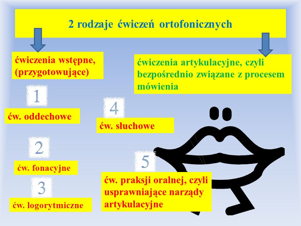 2 rodzaje ćwiczeń ortofonicznych ćwiczenia wstępne, (przygotowujące) ćwiczenia artykulacyjne, czyli bezpośrednio związane z procesem mówienia ćw. odde