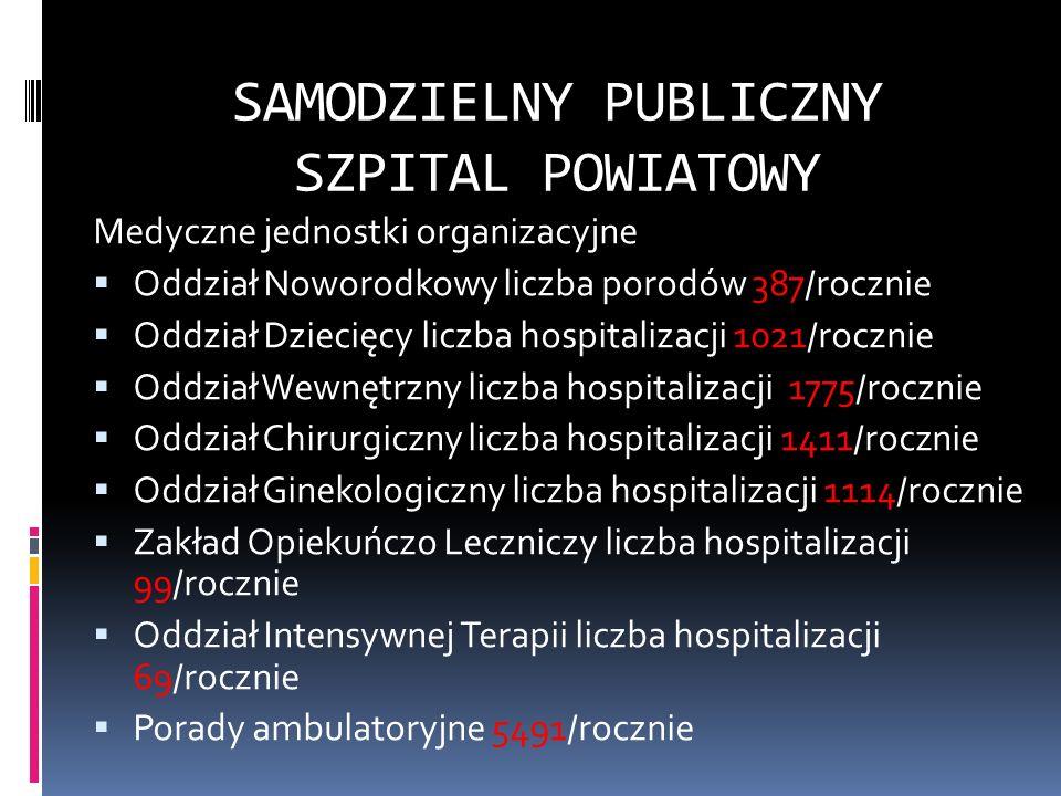 SAMODZIELNY PUBLICZNY SZPITAL POWIATOWY Poradnie Funkcjonujące na terenie Szpitala Chirurgiczna liczba porad 8458/rocznie Ginekologiczna liczba porad 1499/rocznie Kardiologiczna liczba porad 1060/rocznie Gastrologiczna liczba 696 /rocznie Konsultacyjna Pediatryczna liczba porad 500/rocznie Neonatologiczna liczba porad 164/rocznie