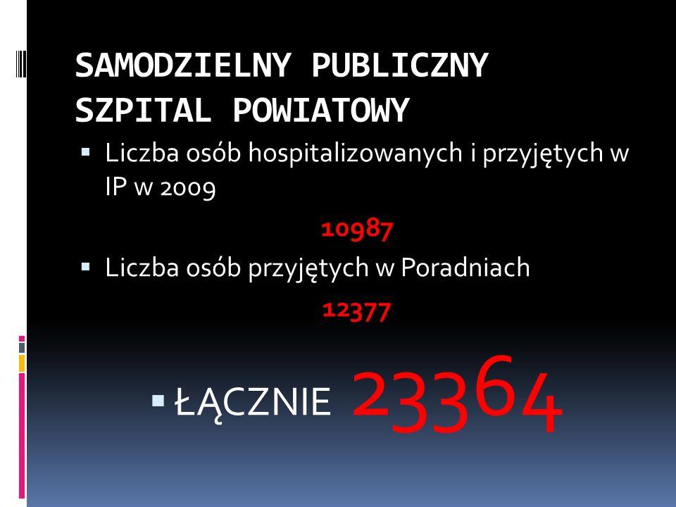SAMODZIELNY PUBLICZNY SZPITAL POWIATOWY Liczba osób hospitalizowanych i przyjętych w IP w 2009 10987 Liczba osób przyjętych w Poradniach 12377 ŁĄCZNIE 23364