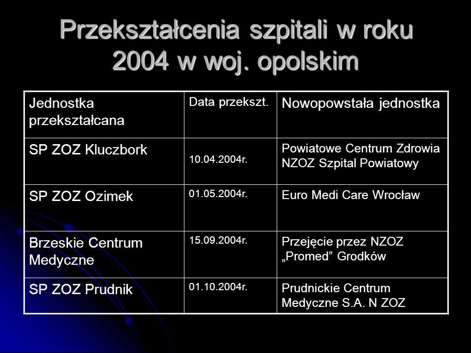 Przekształcenia szpitali w roku 2004 w woj. opolskim Jednostka przekształcana Data przekszt.
