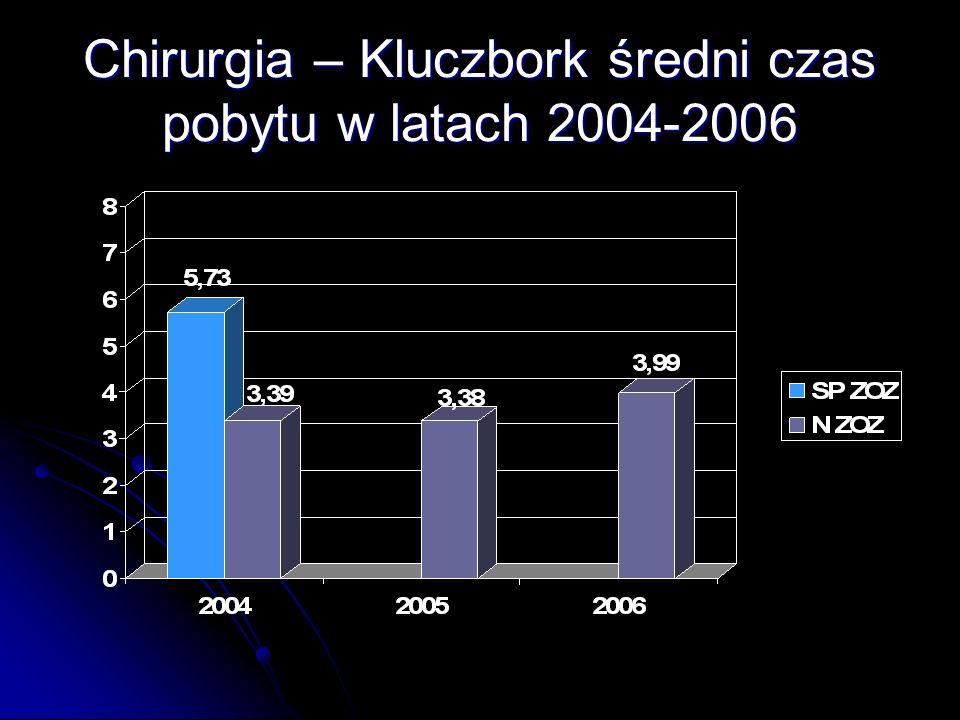 Chirurgia – Kluczbork średni czas pobytu w latach 2004-2006