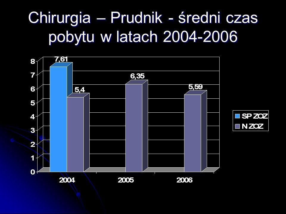 Chirurgia – Prudnik - średni czas pobytu w latach 2004-2006
