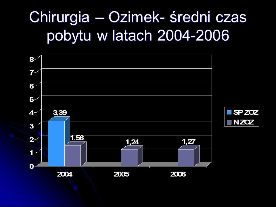 Chirurgia – Ozimek- średni czas pobytu w latach 2004-2006
