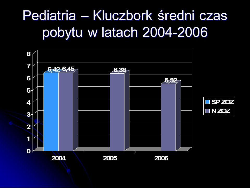 Pediatria – Kluczbork średni czas pobytu w latach 2004-2006